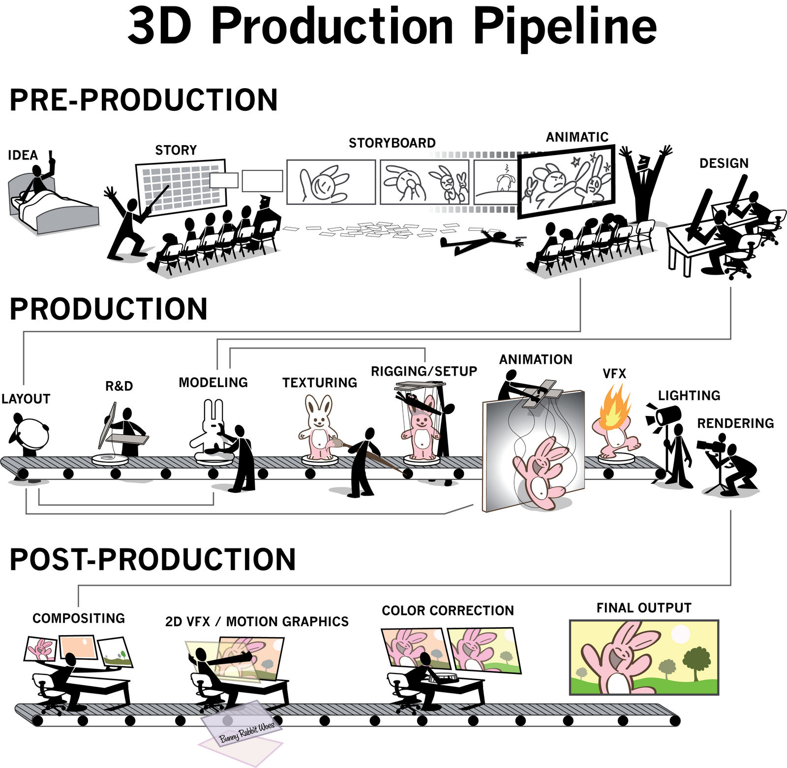 Folksonomy | Illustration Showing 3D Animation Production ...