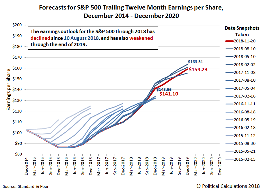 Forecasts for S&P 500 Trailing Twelve Month Earnings per Share, 2014-2020, Snapshot on 20 November 2018