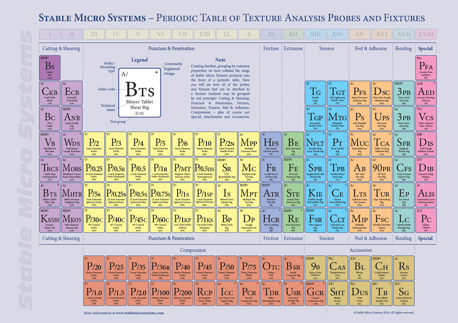 Texture analysis professionals blog the periodic table of probes periodic table of probes and fixtures urtaz Image collections