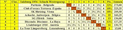 Clasificación por orden de puntuación final del Campeonato de Europa Occidental por equipos 1954