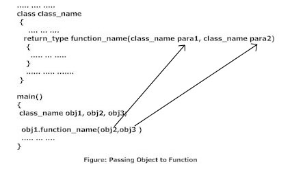 Tag : C++ Objects and Class, C++ Constructors, C++ Objects & Function, C++ Operator Overloading.