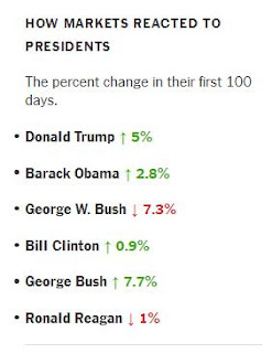 Trump First 100 Days, stock market, business, finance
