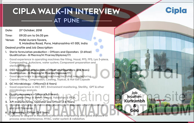 Cipla Limited Walk-In Interviews for Multiple Positions in Quality Assurance, Quality Control, Manufacturing, Packing at 21 October