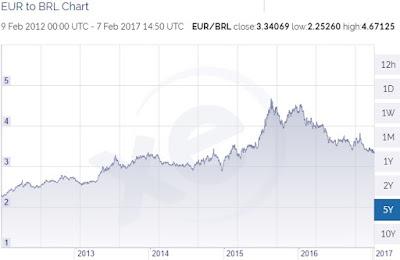 EUR BRL 5-year