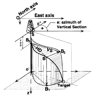 directional drilling survey calculations methods