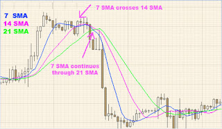 Simple Moving Average Crosser Trik Trading Emas