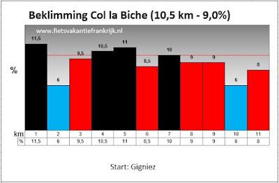 Profiel Col de la Biche in Frankrijk