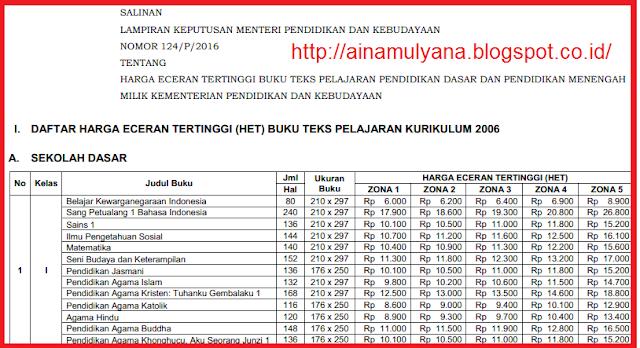 Image Result For Download Permendikbud Tentang Harga Buku Kurikulum A