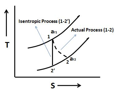 Difference between second law efficiency isentropic efficiency in second law efficiency isentropic efficiency illustration fandeluxe Image collections