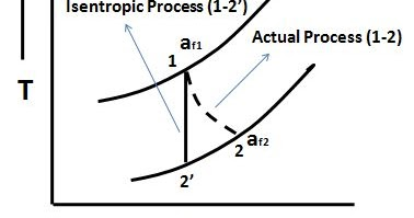 Difference between Second Law Efficiency & Isentropic
