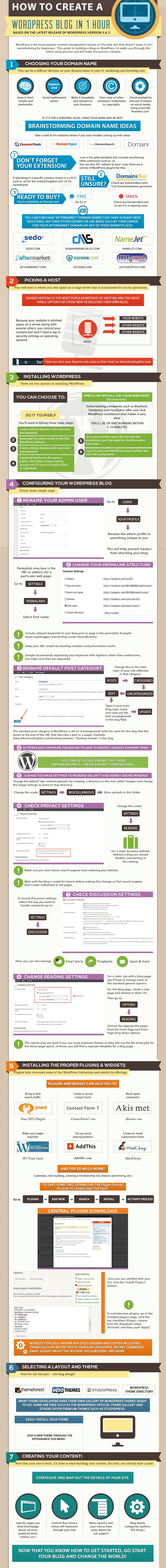 How to Install WordPress - #infographic