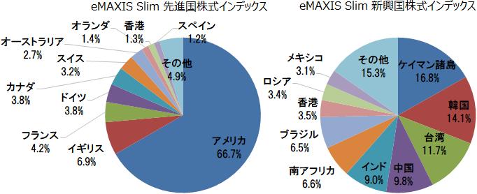 eMAXIS Slim 先進国株式・新興国株式 組入上位10ヵ国
