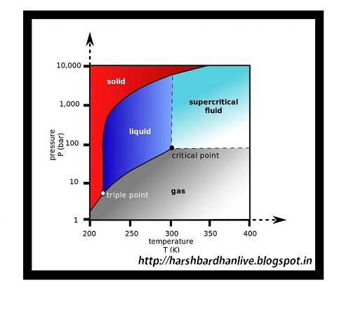 Natural Gas Pressure Temperature Chart