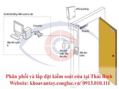 Sơ đồ lắp đặt chi tiết từng bộ phận của hệ thống kiểm soát cửa.