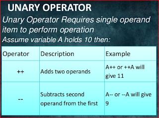 Contoh Program C++ Operator Unary