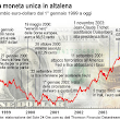 L`euro fa male all`occupazione?