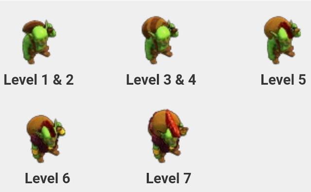 Perbedaan Goblin