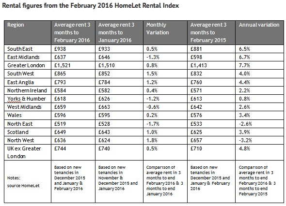 homelet rental figures feb 2016