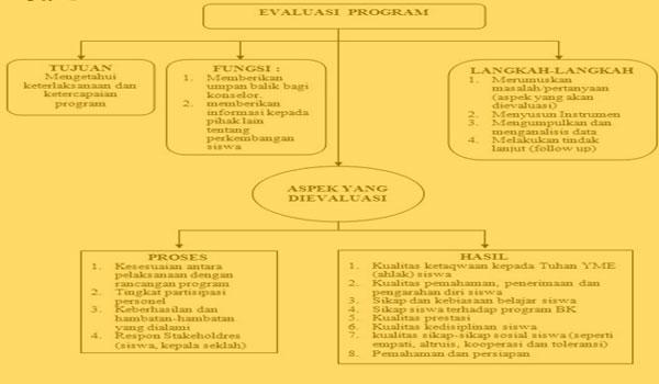 Program Bimbingan dan Konseling di Sekolah / Madrasah