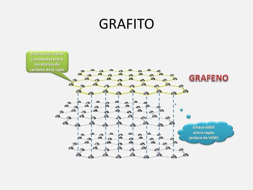 El Faro Nanotecnologico Nanodic Grafito
