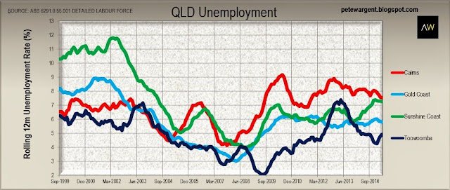 Queensland - the impact of the lower dollar