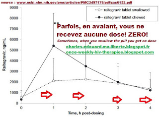 Raltegravir 1200 isentress merck hiv vih once daily QD side effects