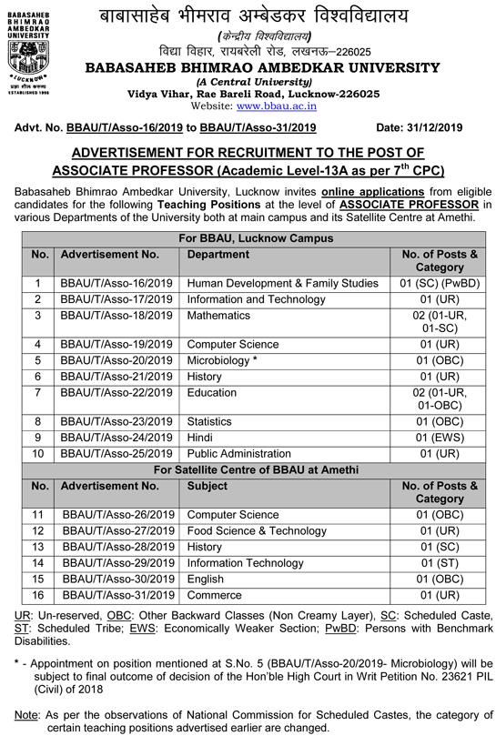 BBAU Faculty Jobs 2020