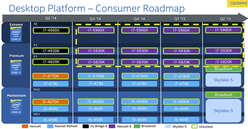 Dekstop Platfotm Consumer Roadmap Intel Skylake