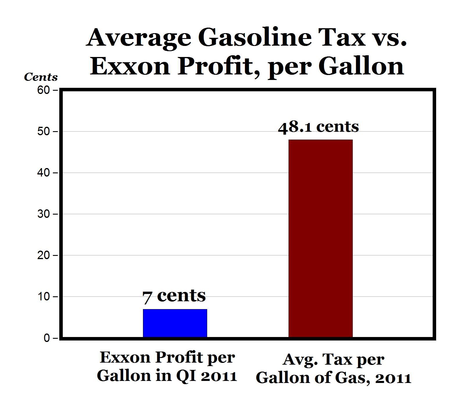 Gasoline Taxes Per Gallon Are Almost 7 Times Exxonmobil's Profit: 48 Cents  Vs. 7 Cents For Qi