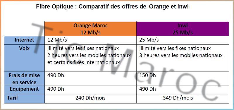 Orange et inwi propose certaines offres de Fibre Optique qui peuvent servir  comme alternative à l ADSL de Maroc Telecom. Ainsi, Orange commercialise  une ... 9c61fb1a9075