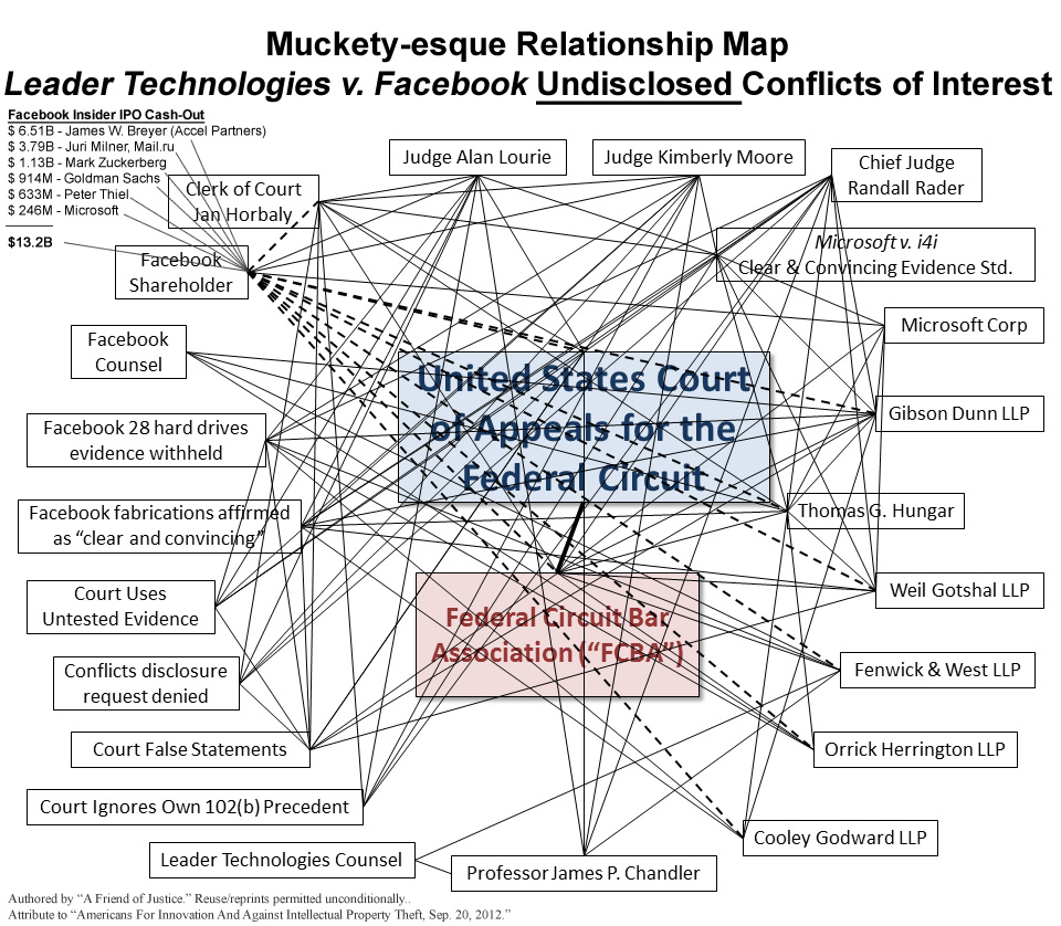 Pre-Perkins Coie LLP / Robert F. Bauer / Anita B. Cunn / Conflicts of Interest Map in the Leader v. Facebook judicial corruption scandal