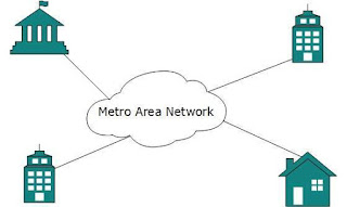 contoh-metropolitan-area-network