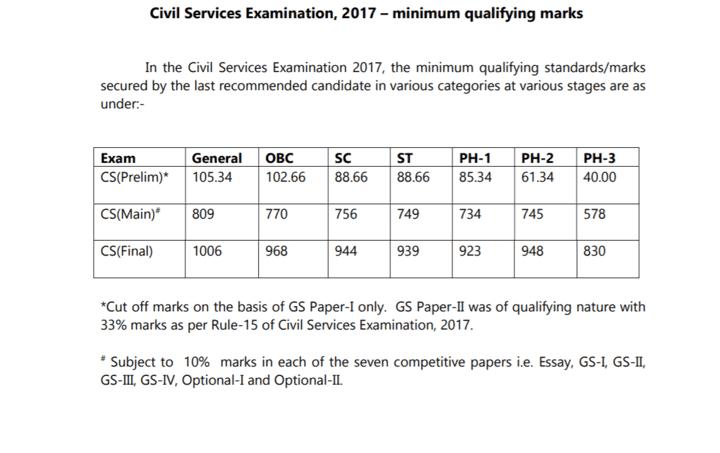 UPSC CSE 2017 Cut-Off