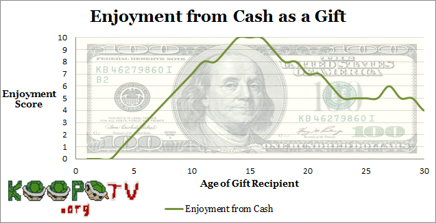 Enjoyment from cash as a gift present graph chart by age group