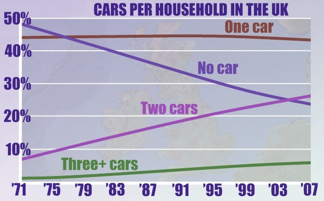 graph showing car ownership in the UK
