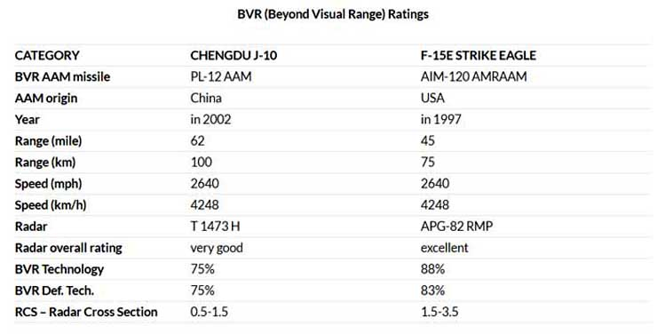 Beyond Visual Range