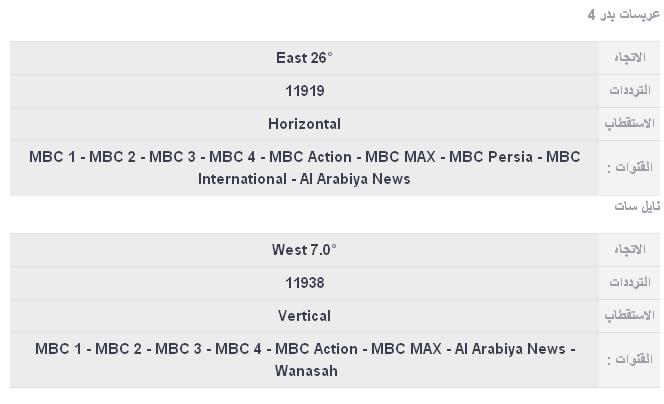 تردد قناة ام بي سي 1 الجديد على جميع الأقمار Mbc1 Hd 2020