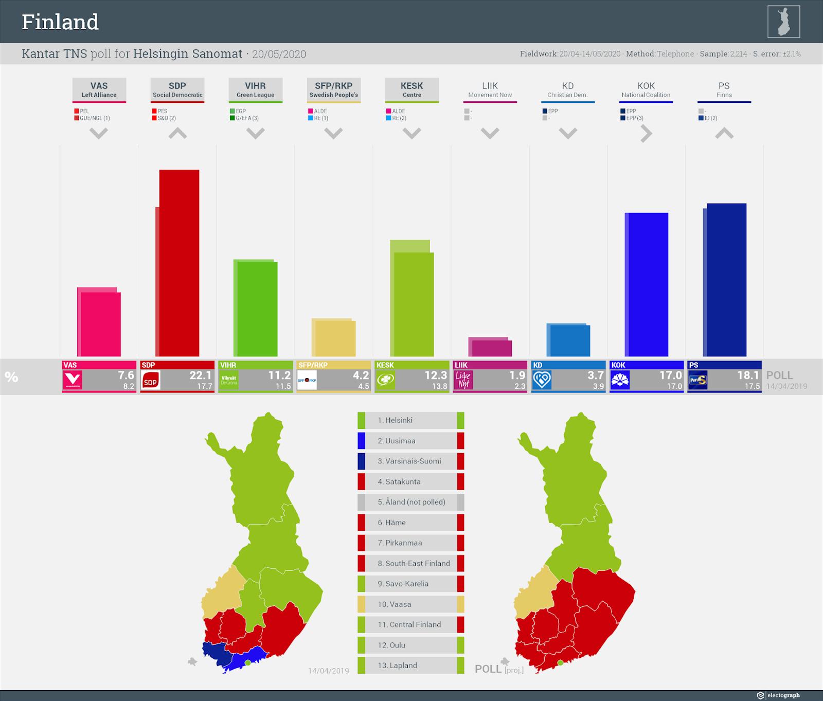 FINLAND: Kantar TNS poll chart for Helsingin Sanomat, 20 May 2020