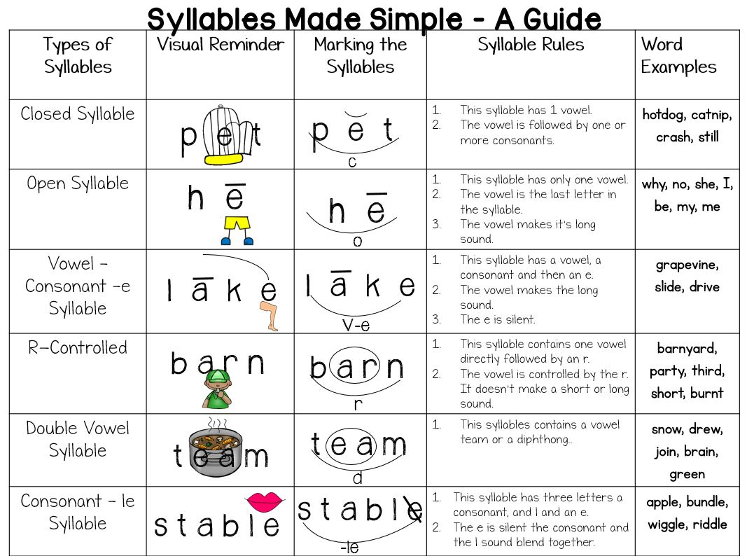 Worksheet Open Syllable Worksheets Grass Fedjp Worksheet