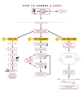 http://officercandidatesschool.com/wp-content/uploads/2012/04/charles-duhigg-power-of-habit-flowchart.jpg