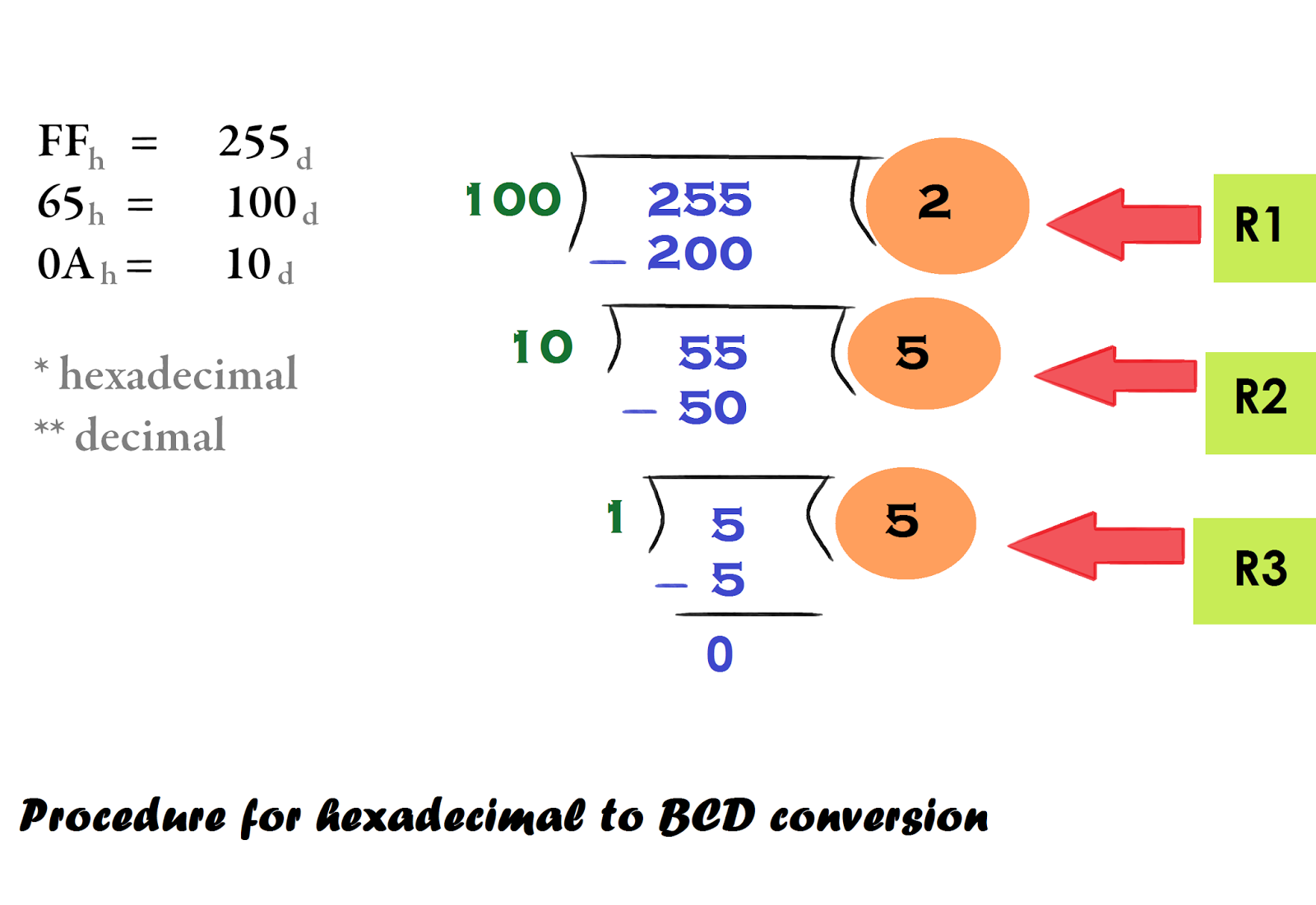 Assembly Language Program To Convert Hexadecimal Number Bcd For Bit Binary Converter Circuit The Above Picture Is Showing Procedure