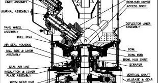 Power plant maintenance: BOWL MILL WORKING PRINCIPLE