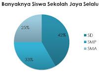 Penyajian Data Menggunakan Diagram Lingkaran
