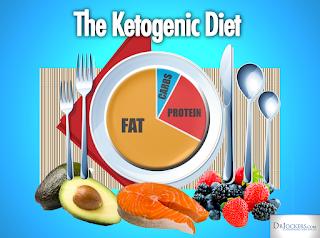 Oleo de coco e dieta cetogênica