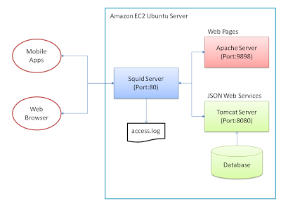 Analysing REST Web Services with Squid and AWStats - DZone