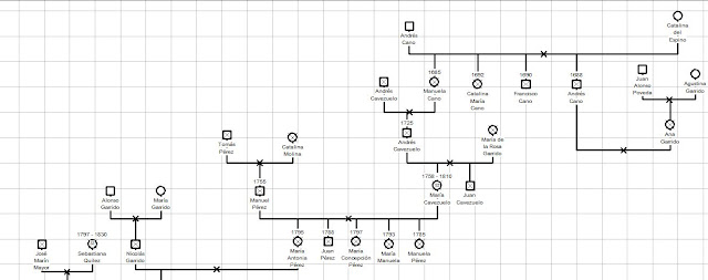 Genealogía, ya voy por el siglo XVII