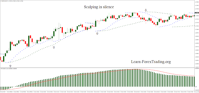 Forex Scalping Strategy 'Scalping in Silence'