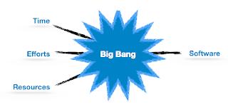 pengertian-big-bang-model