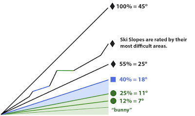 Chart showing ski trail ratings based on percent slope