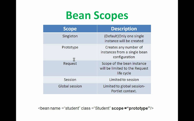 Spring  Bean Scopes